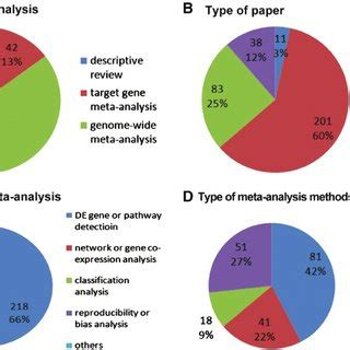 Statistical methods used in research papers